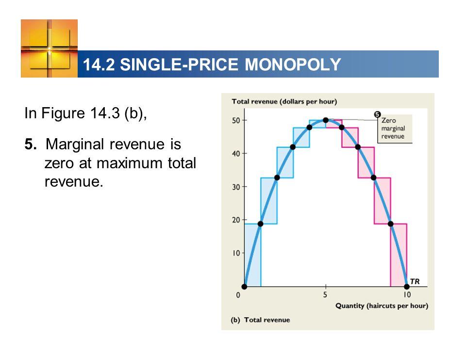 14.2 SINGLE-PRICE MONOPOLY 5.Marginal revenue is zero at maximum total revenue.