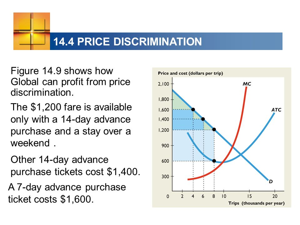 14.4 PRICE DISCRIMINATION Figure 14.9 shows how Global can profit from price discrimination. The $1,200 fare is available only with a 14-day advance p