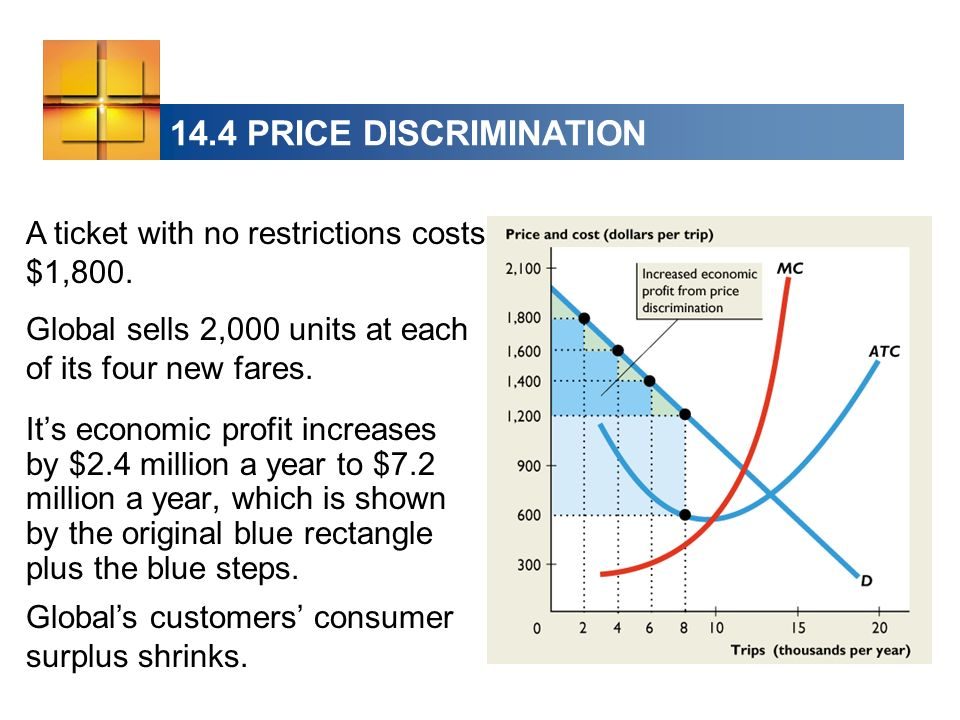 14.4 PRICE DISCRIMINATION A ticket with no restrictions costs $1,800. Global sells 2,000 units at each of its four new fares. Its economic profit incr