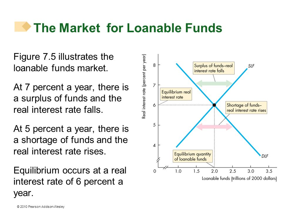© 2010 Pearson Addison-Wesley Figure 7.5 illustrates the loanable funds market. At 7 percent a year, there is a surplus of funds and the real interest