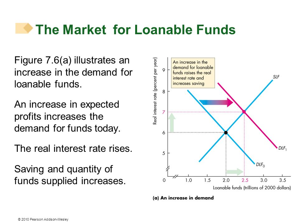 © 2010 Pearson Addison-Wesley Figure 7.6(a) illustrates an increase in the demand for loanable funds. An increase in expected profits increases the de