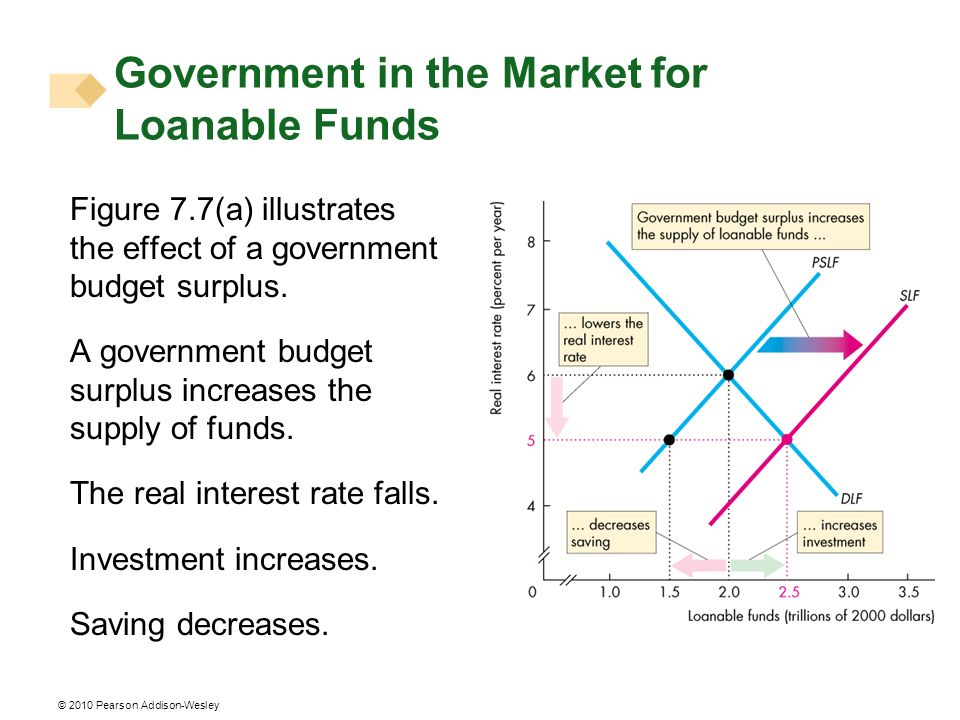 © 2010 Pearson Addison-Wesley Figure 7.7(a) illustrates the effect of a government budget surplus. A government budget surplus increases the supply of