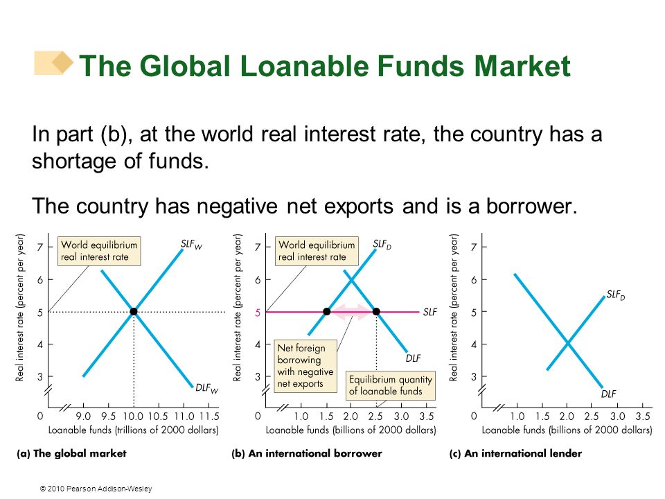 © 2010 Pearson Addison-Wesley In part (b), at the world real interest rate, the country has a shortage of funds. The country has negative net exports