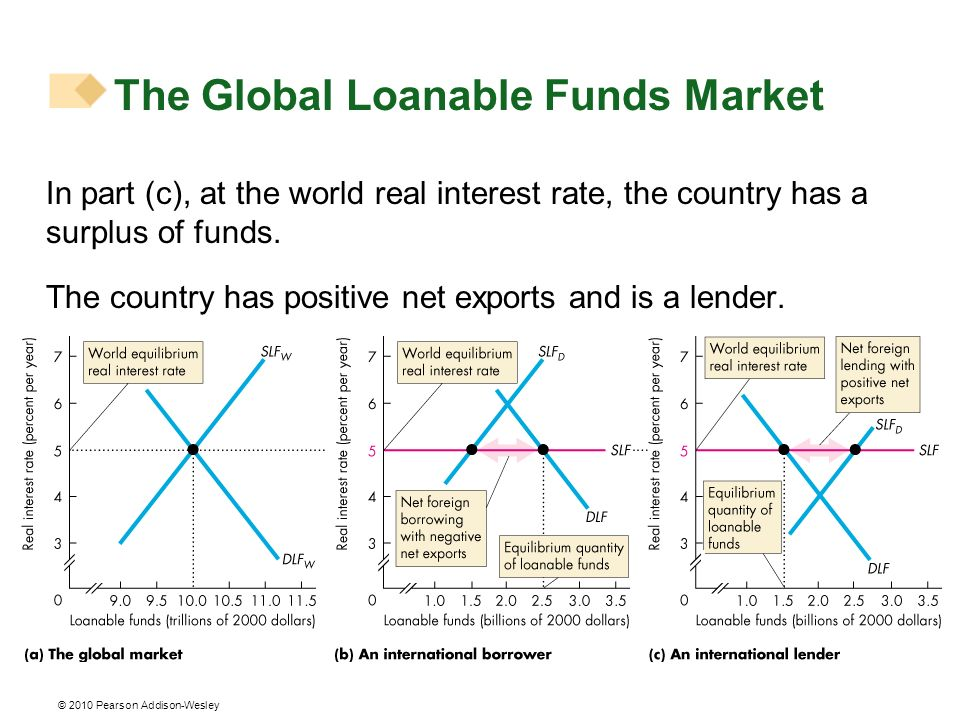 © 2010 Pearson Addison-Wesley In part (c), at the world real interest rate, the country has a surplus of funds. The country has positive net exports a