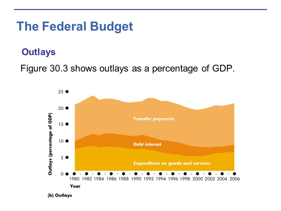 The Federal Budget Figure 30.3 shows outlays as a percentage of GDP. Outlays