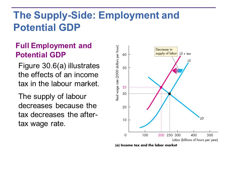 The Supply-Side: Employment and Potential GDP Full Employment and Potential GDP Figure 30.6(a) illustrates the effects of an income tax in the labour market.