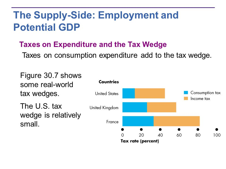The Supply-Side: Employment and Potential GDP Figure 30.7 shows some real-world tax wedges. The U.S. tax wedge is relatively small. Taxes on Expenditu