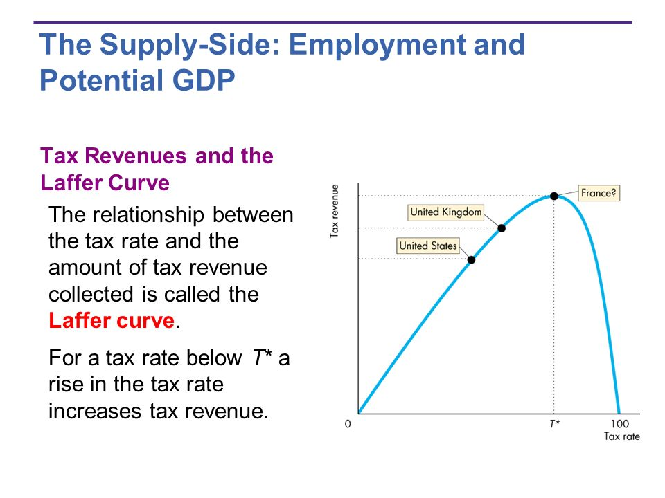 The Supply-Side: Employment and Potential GDP Tax Revenues and the Laffer Curve The relationship between the tax rate and the amount of tax revenue co