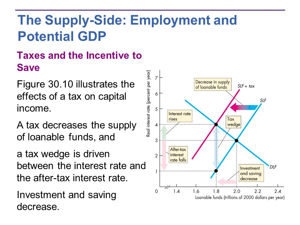 The Supply-Side: Employment and Potential GDP Taxes and the Incentive to Save Figure 30.10 illustrates the effects of a tax on capital income.