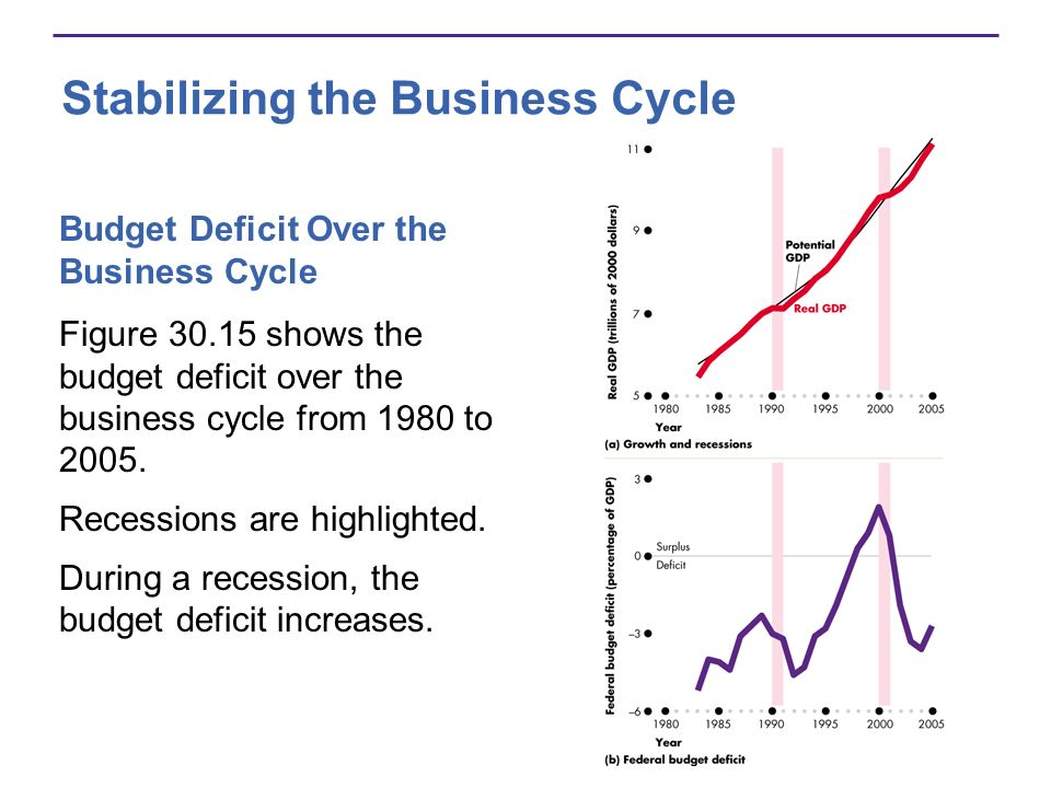 Stabilizing the Business Cycle Figure 30.15 shows the budget deficit over the business cycle from 1980 to 2005.