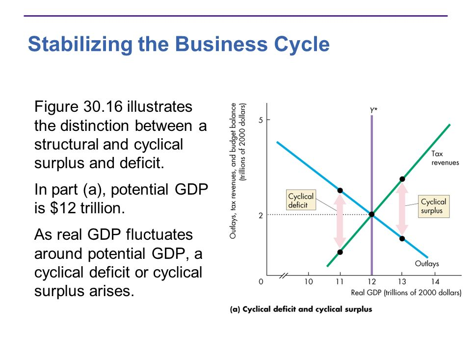 Stabilizing the Business Cycle Figure 30.16 illustrates the distinction between a structural and cyclical surplus and deficit.