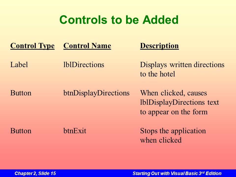 Chapter 2, Slide 15Starting Out with Visual Basic 3 rd Edition Controls to be Added Control TypeControl NameDescription LabellblDirectionsDisplays wri