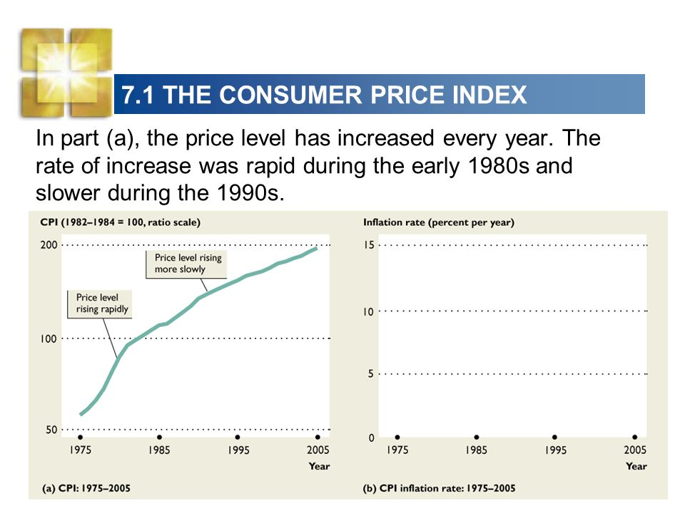 7.1 THE CONSUMER PRICE INDEX In part (a), the price level has increased every year.
