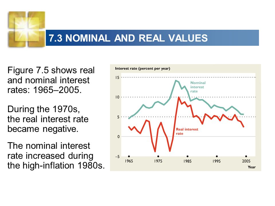 7.3 NOMINAL AND REAL VALUES Figure 7.5 shows real and nominal interest rates: 1965–2005.