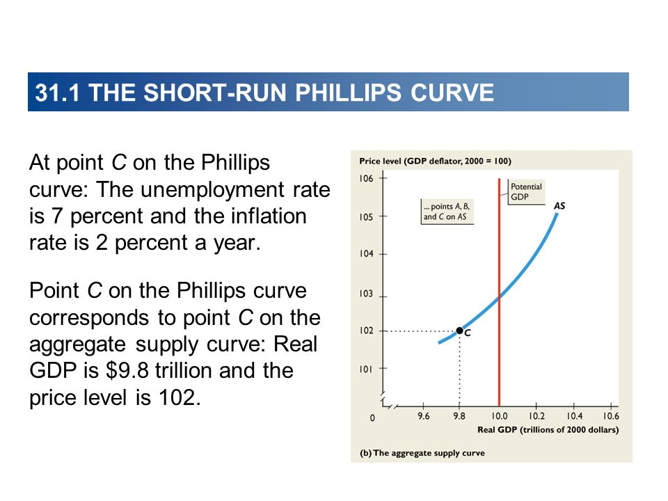 31.1 THE SHORT-RUN PHILLIPS CURVE At point C on the Phillips curve: The unemployment rate is 7 percent and the inflation rate is 2 percent a year. Poi