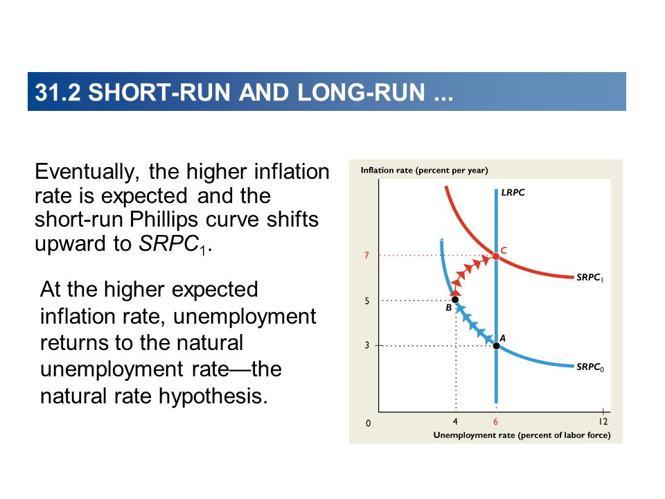Eventually, the higher inflation rate is expected and the short-run Phillips curve shifts upward to SRPC 1. At the higher expected inflation rate, une