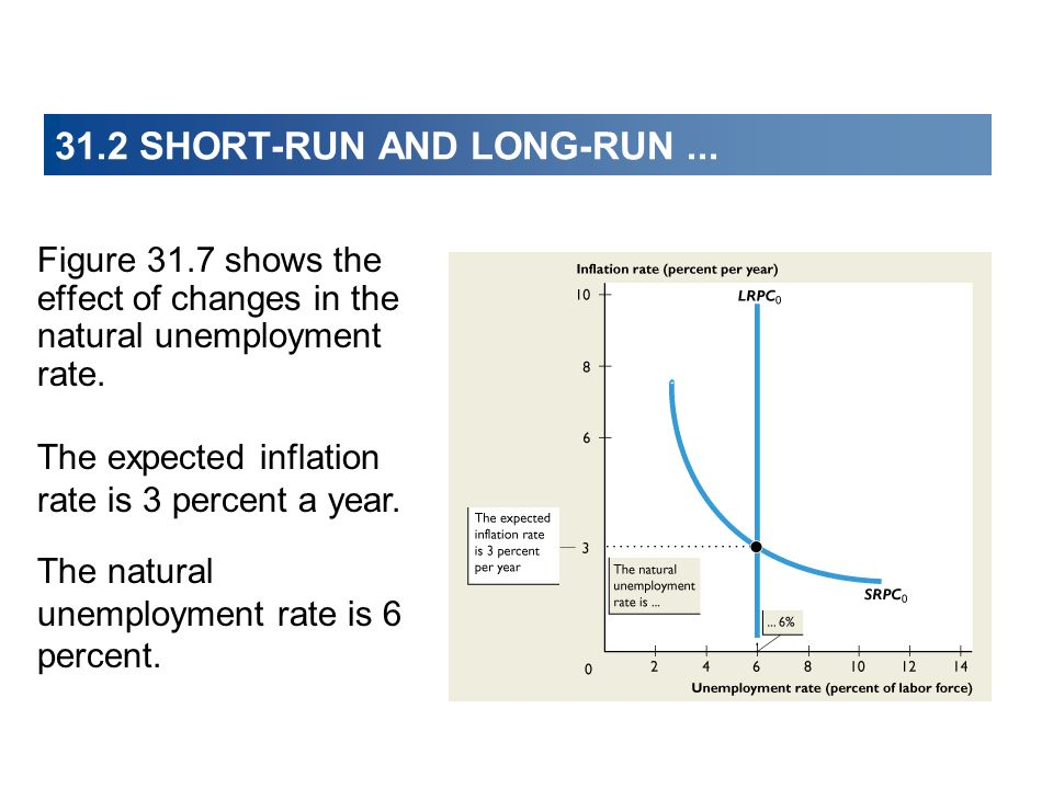 Figure 31.7 shows the effect of changes in the natural unemployment rate. The expected inflation rate is 3 percent a year. 31.2 SHORT-RUN AND LONG-RUN