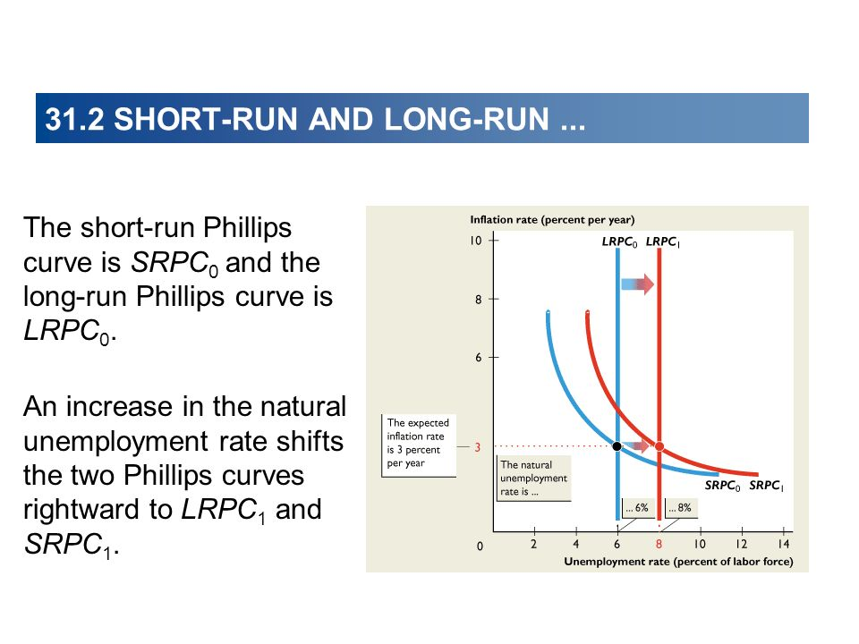 31.2 SHORT-RUN AND LONG-RUN... The short-run Phillips curve is SRPC 0 and the long-run Phillips curve is LRPC 0. An increase in the natural unemployme