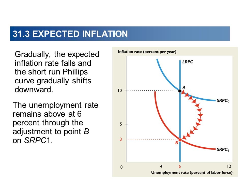 31.3 EXPECTED INFLATION Gradually, the expected inflation rate falls and the short run Phillips curve gradually shifts downward. The unemployment rate