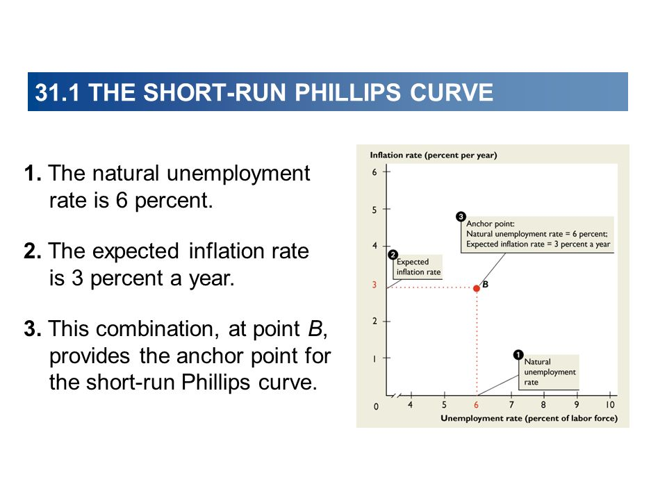 31.1 THE SHORT-RUN PHILLIPS CURVE 1. The natural unemployment rate is 6 percent. 3. This combination, at point B, provides the anchor point for the sh