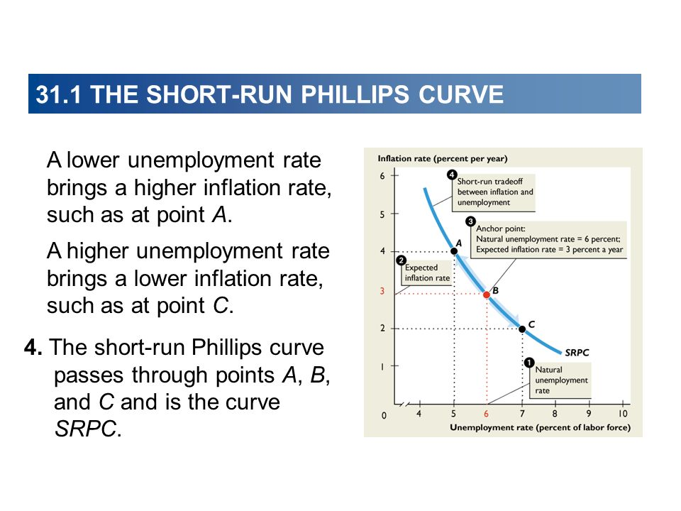 31.1 THE SHORT-RUN PHILLIPS CURVE 4. The short-run Phillips curve passes through points A, B, and C and is the curve SRPC. A lower unemployment rate b