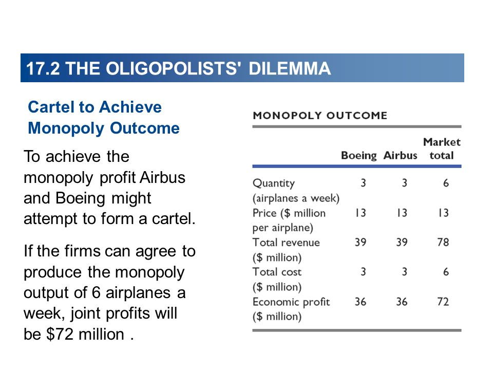 Cartel to Achieve Monopoly Outcome To achieve the monopoly profit Airbus and Boeing might attempt to form a cartel.
