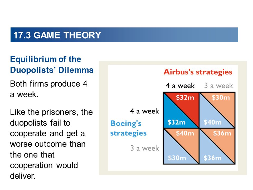 Equilibrium of the Duopolists Dilemma Both firms produce 4 a week.