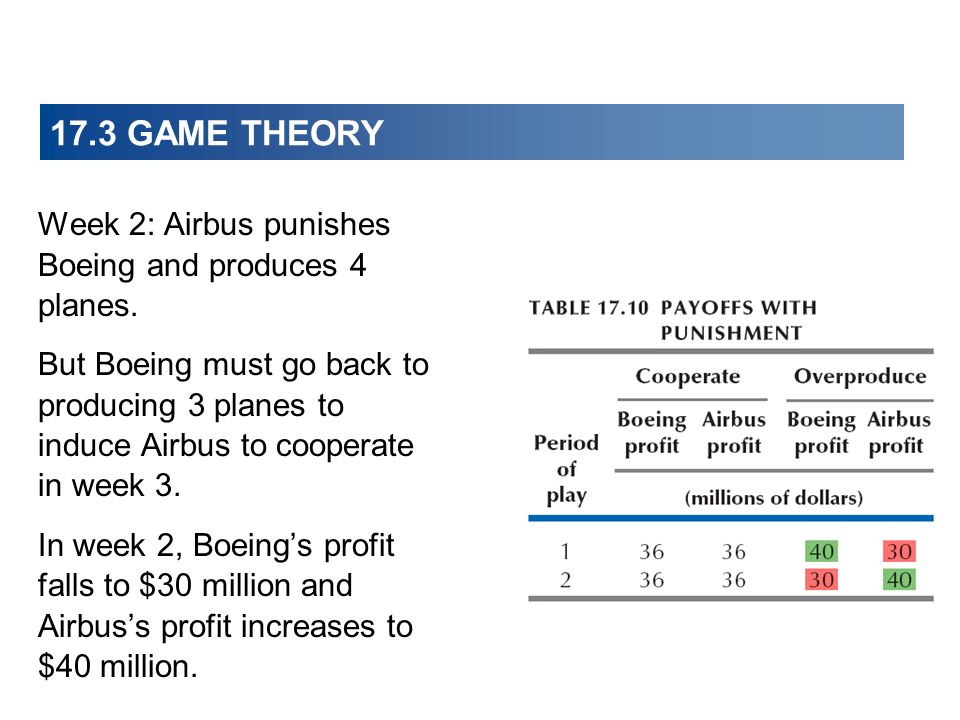Week 2: Airbus punishes Boeing and produces 4 planes.
