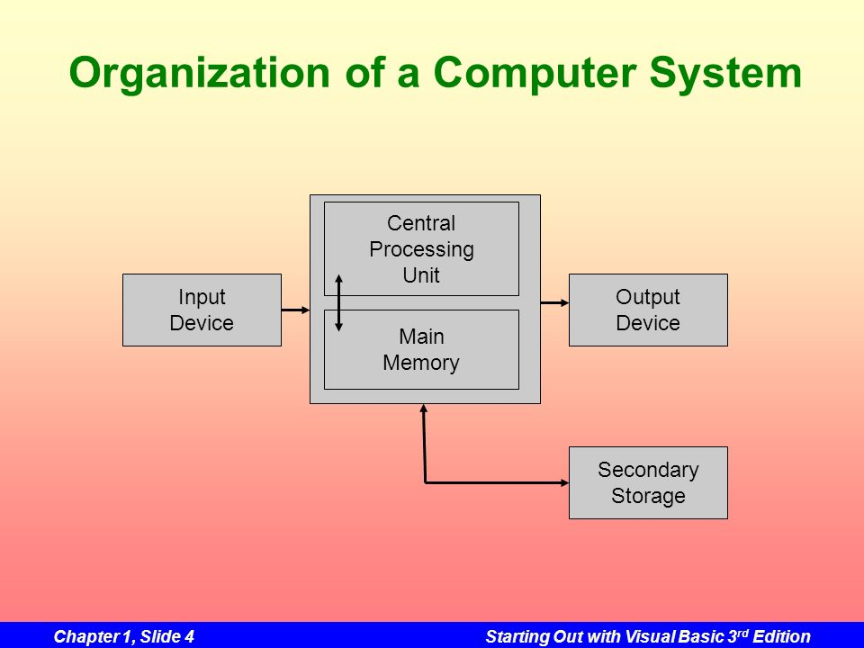 Chapter 1, Slide 4Starting Out with Visual Basic 3 rd Edition Organization of a Computer System Central Processing Unit Main Memory Input Device Outpu