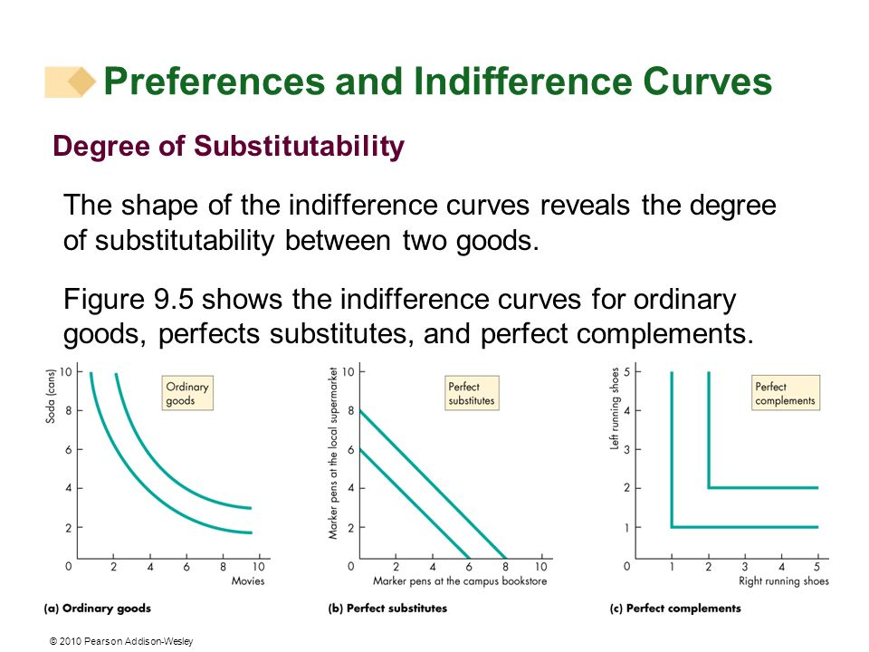 © 2010 Pearson Addison-Wesley Degree of Substitutability The shape of the indifference curves reveals the degree of substitutability between two goods