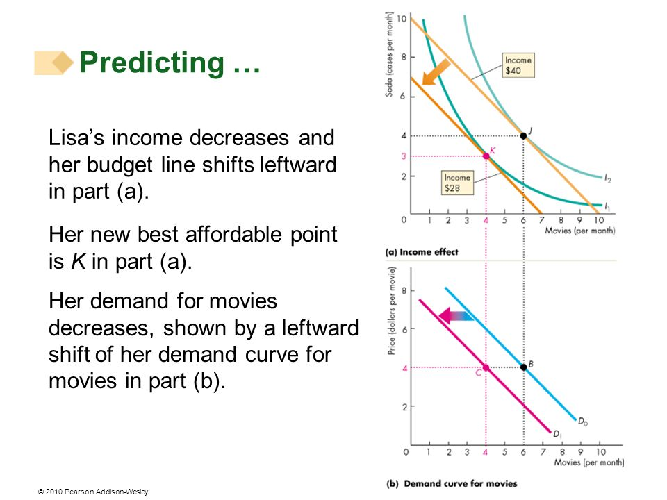© 2010 Pearson Addison-Wesley Lisas income decreases and her budget line shifts leftward in part (a). Her new best affordable point is K in part (a).