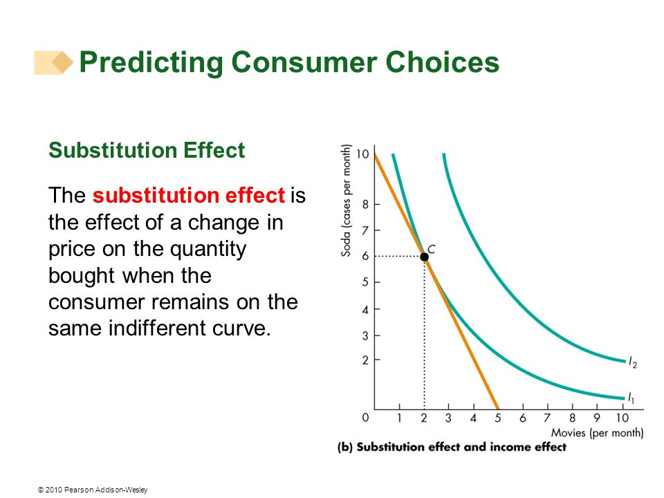 © 2010 Pearson Addison-Wesley Substitution Effect The substitution effect is the effect of a change in price on the quantity bought when the consumer