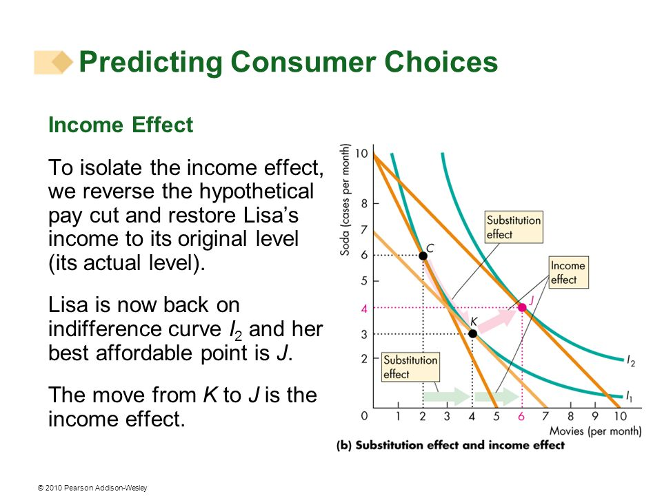 © 2010 Pearson Addison-Wesley Income Effect To isolate the income effect, we reverse the hypothetical pay cut and restore Lisas income to its original