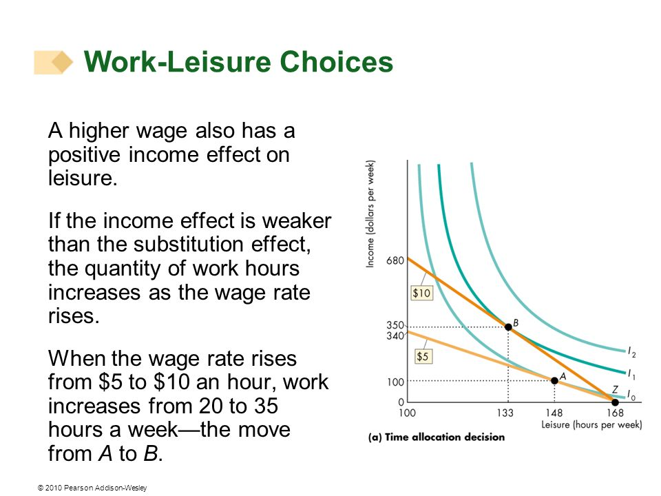 © 2010 Pearson Addison-Wesley Work-Leisure Choices A higher wage also has a positive income effect on leisure. If the income effect is weaker than the