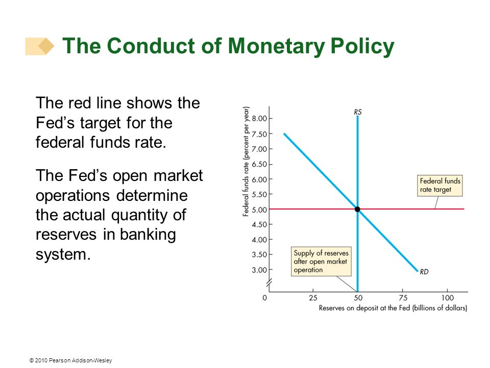 © 2010 Pearson Addison-Wesley The red line shows the Feds target for the federal funds rate.