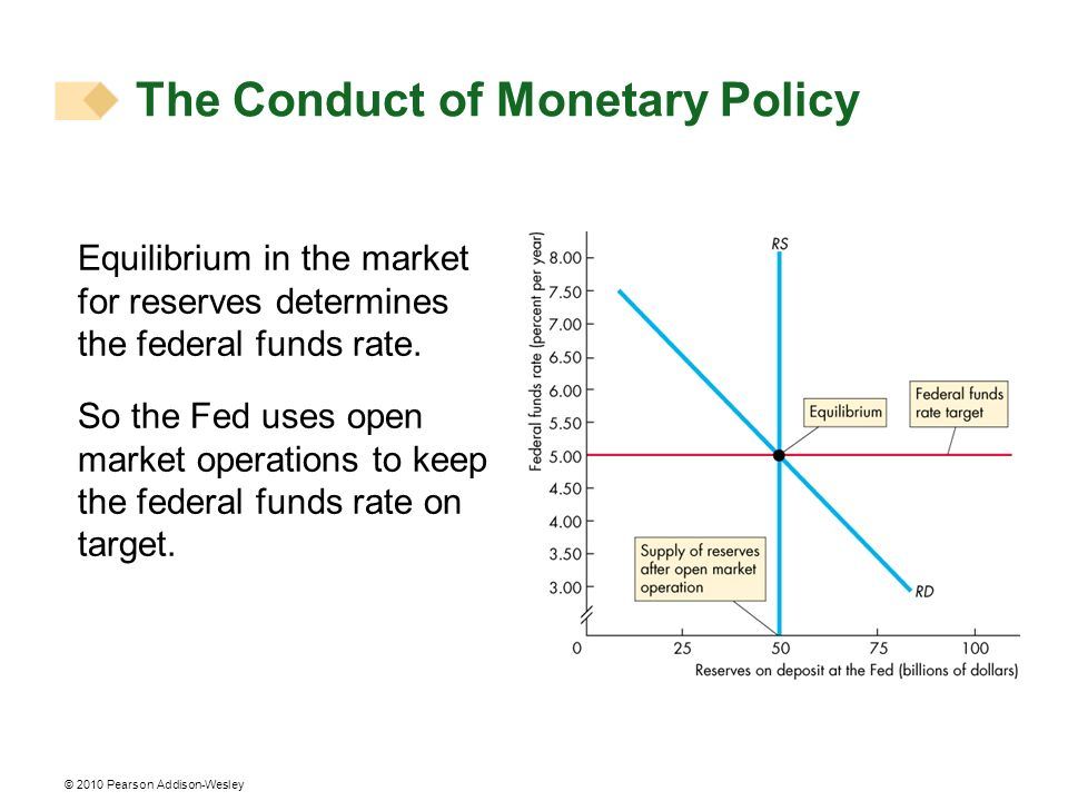 © 2010 Pearson Addison-Wesley Equilibrium in the market for reserves determines the federal funds rate.