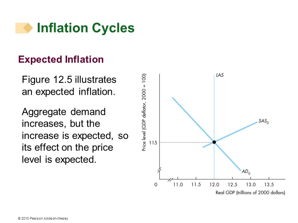 © 2010 Pearson Addison-Wesley Expected Inflation Figure 12.5 illustrates an expected inflation. Aggregate demand increases, but the increase is expect