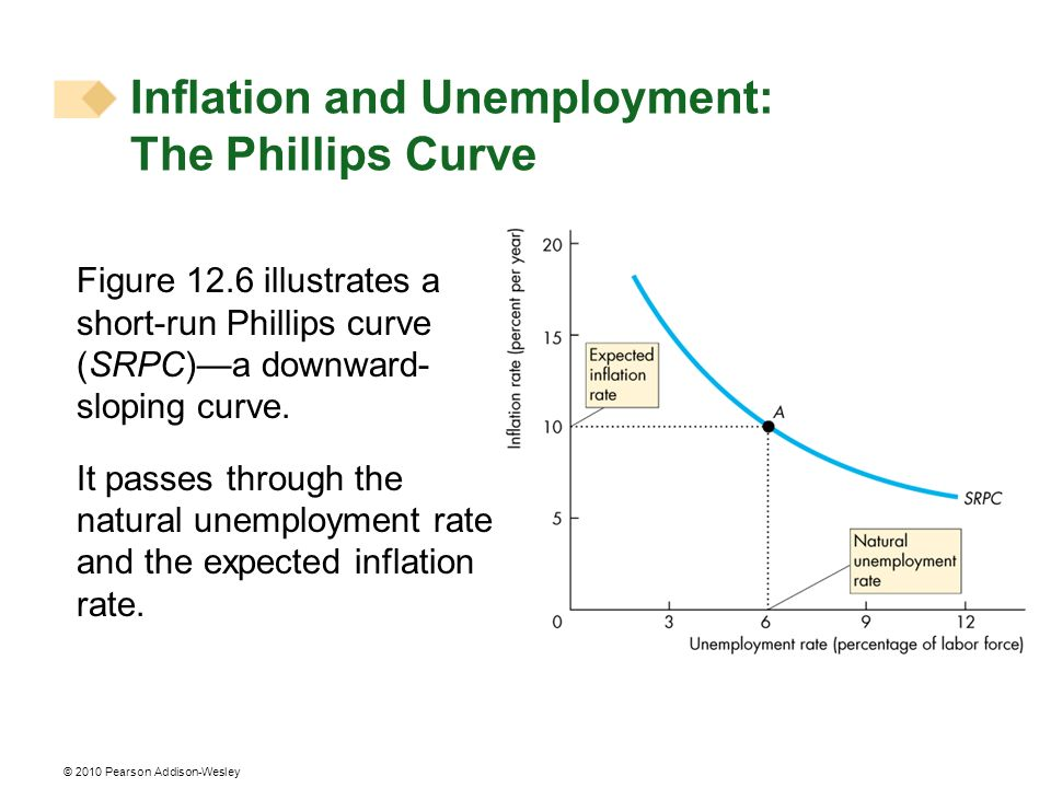 © 2010 Pearson Addison-Wesley Figure 12.6 illustrates a short-run Phillips curve (SRPC)a downward- sloping curve. It passes through the natural unempl