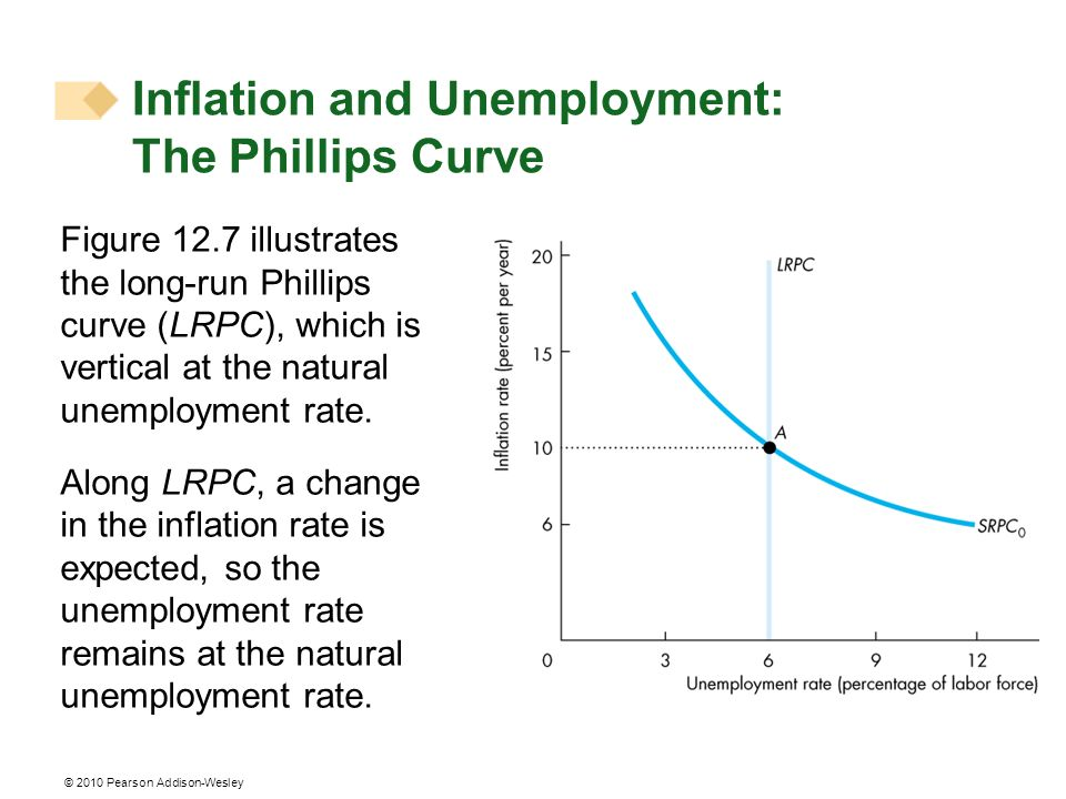 © 2010 Pearson Addison-Wesley Figure 12.7 illustrates the long-run Phillips curve (LRPC), which is vertical at the natural unemployment rate. Along LR