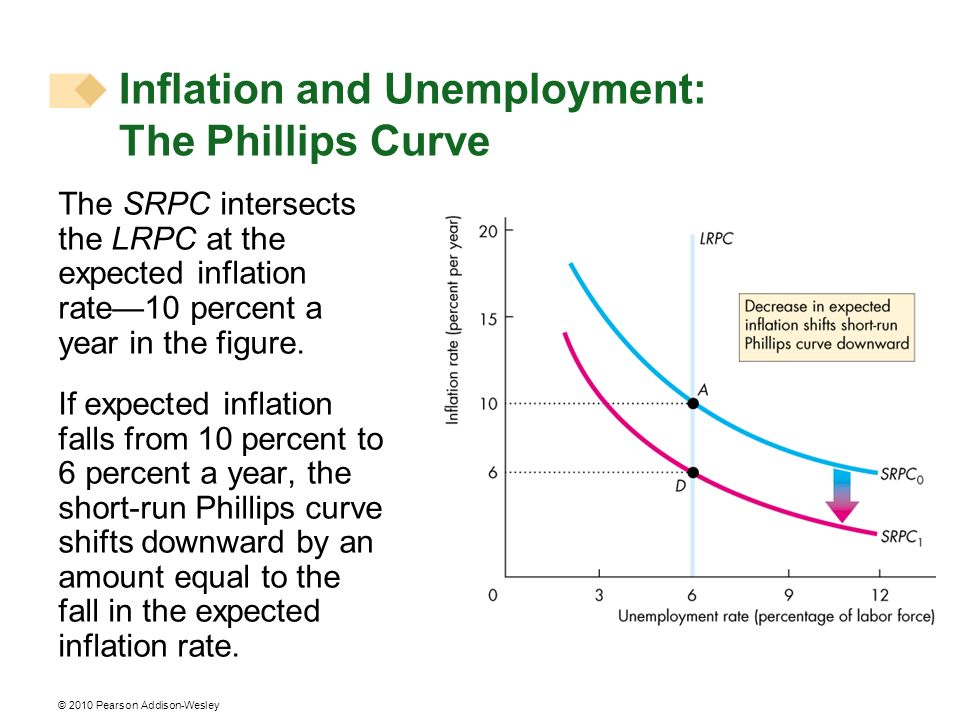 © 2010 Pearson Addison-Wesley The SRPC intersects the LRPC at the expected inflation rate10 percent a year in the figure. If expected inflation falls