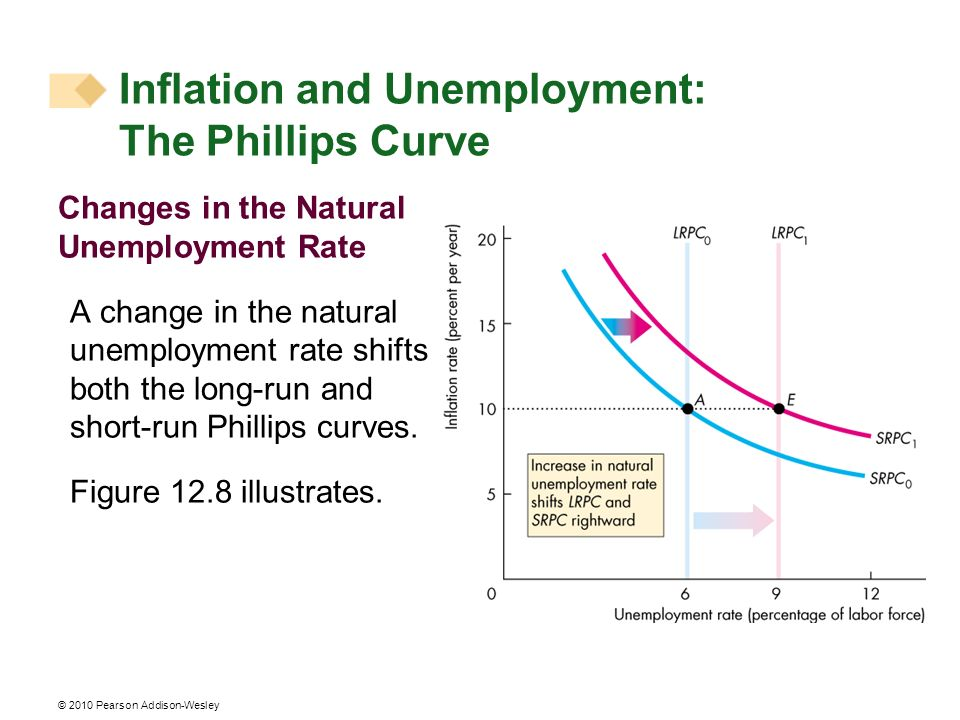 © 2010 Pearson Addison-Wesley Changes in the Natural Unemployment Rate A change in the natural unemployment rate shifts both the long-run and short-ru
