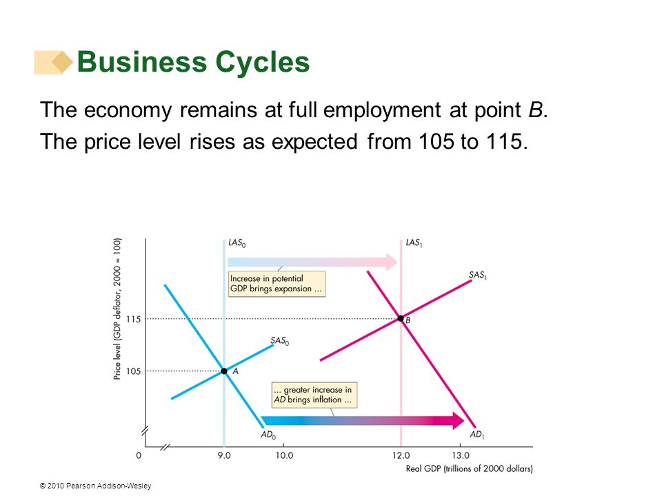 © 2010 Pearson Addison-Wesley The economy remains at full employment at point B. The price level rises as expected from 105 to 115. Business Cycles