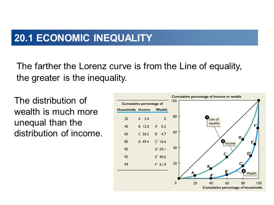 20.1 ECONOMIC INEQUALITY The farther the Lorenz curve is from the Line of equality, the greater is the inequality. The distribution of wealth is much
