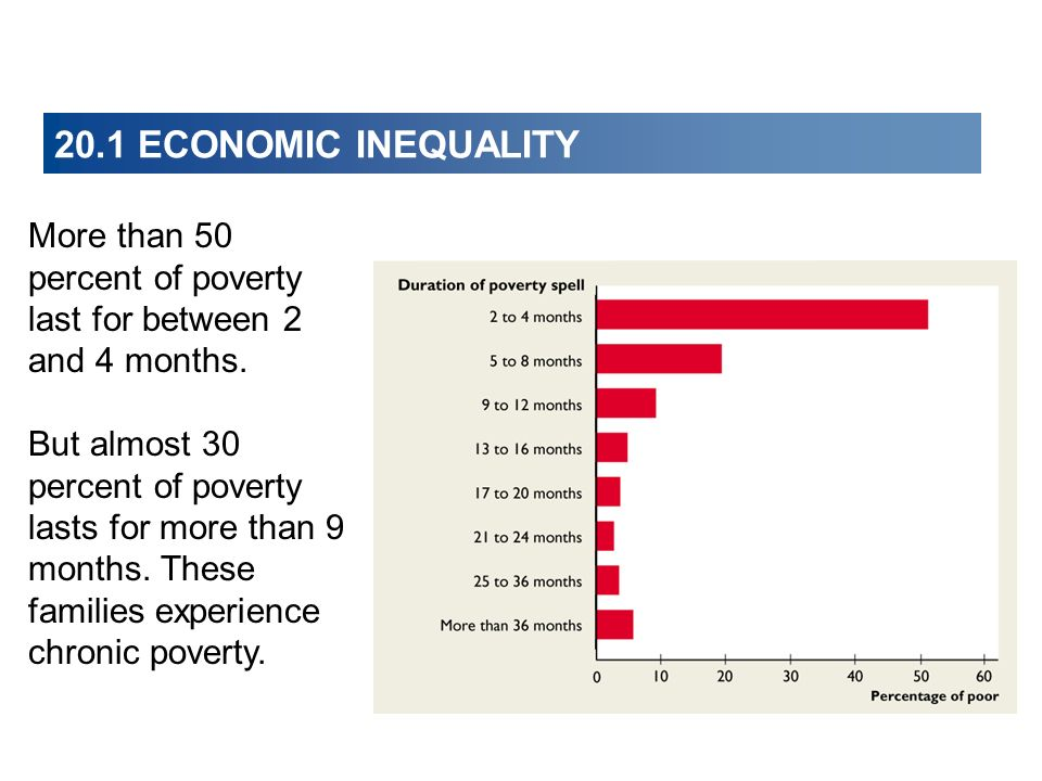 20.1 ECONOMIC INEQUALITY More than 50 percent of poverty last for between 2 and 4 months. But almost 30 percent of poverty lasts for more than 9 month