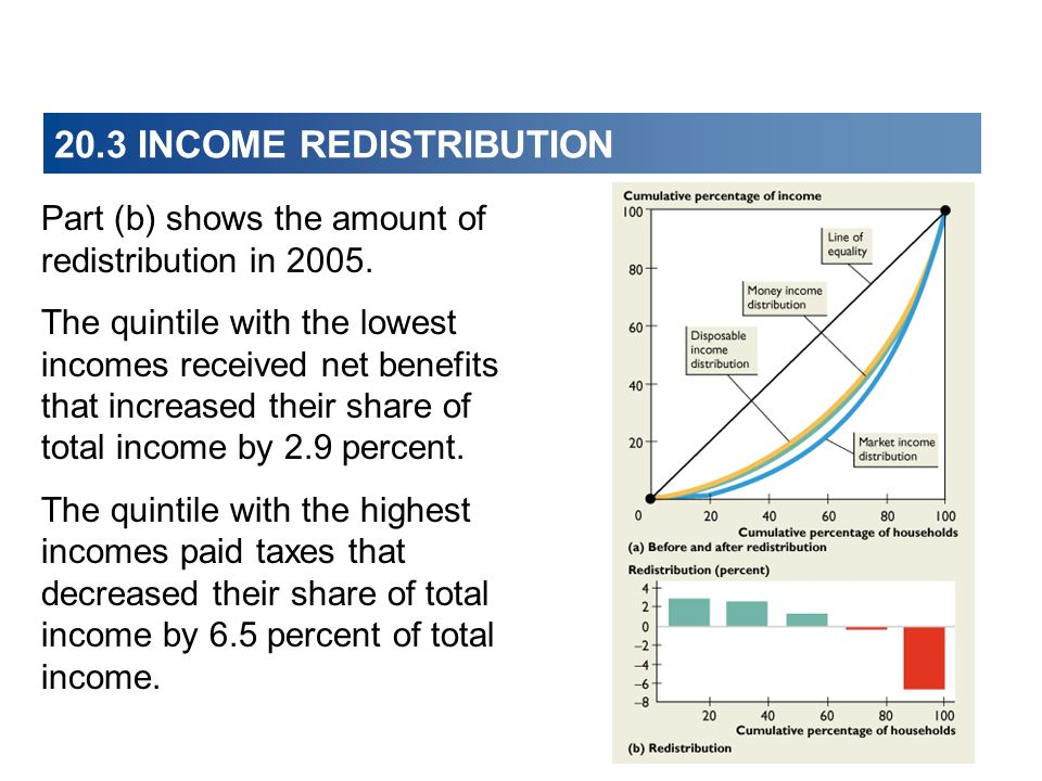Part (b) shows the amount of redistribution in 2005. The quintile with the lowest incomes received net benefits that increased their share of total in