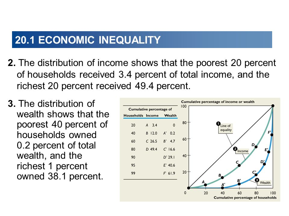 20.1 ECONOMIC INEQUALITY 2. The distribution of income shows that the poorest 20 percent of households received 3.4 percent of total income, and the r