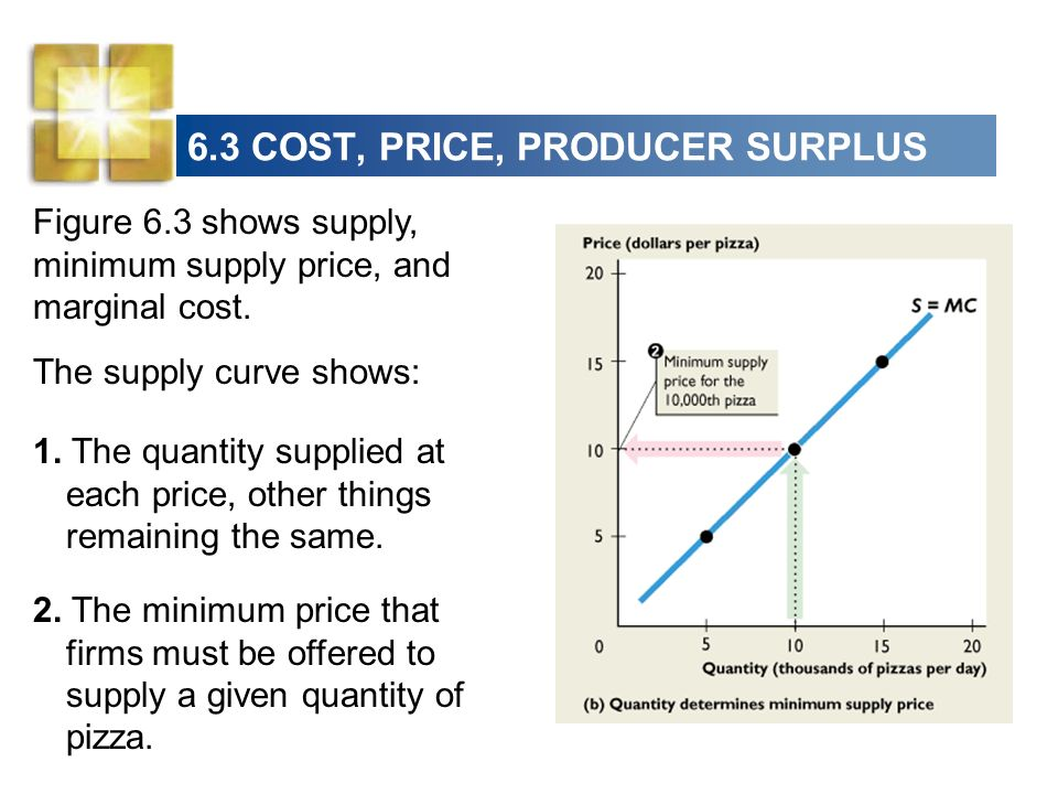 6.3 COST, PRICE, PRODUCER SURPLUS The supply curve shows: 2. The minimum price that firms must be offered to supply a given quantity of pizza. 1. The