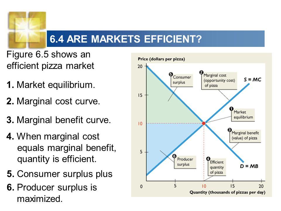 6.4 ARE MARKETS EFFICIENT.5. Consumer surplus plus 6.
