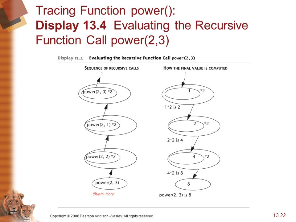 Copyright © 2006 Pearson Addison-Wesley. All rights reserved. 13-22 Tracing Function power(): Display 13.4 Evaluating the Recursive Function Call powe