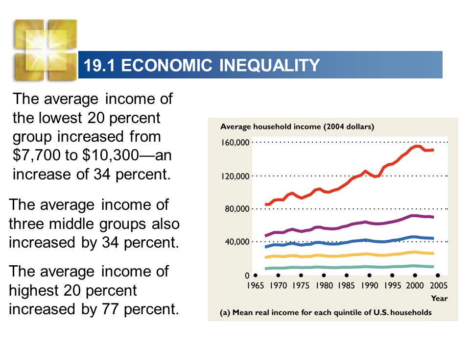 19.1 ECONOMIC INEQUALITY The average income of the lowest 20 percent group increased from $7,700 to $10,300an increase of 34 percent. The average inco